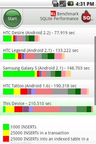 RL Benchmark: SQLite Android Tools