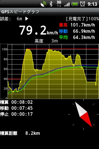 GPS Speed Graph Android Tools