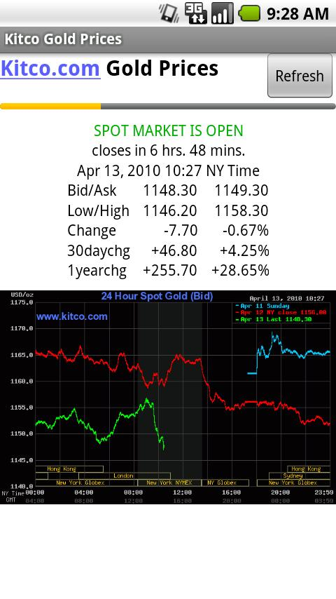 Kitco Gold Prices Android Finance
