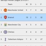 Arsenal  Fan Club App