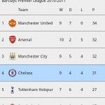 Chelsea F.C Fan Club App