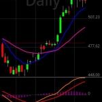 Stock Tracker