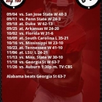 Tide 2010 Schedule and Roster